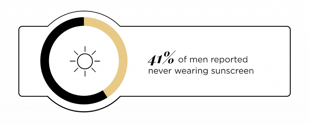 41% of men reported never wearing sunscreen
