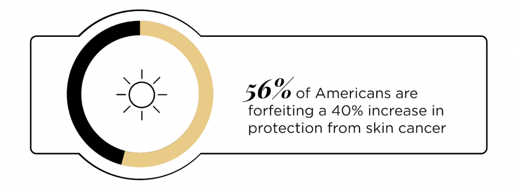 56% of Americans are forfeiting a 40% increase in protection from skin cancer