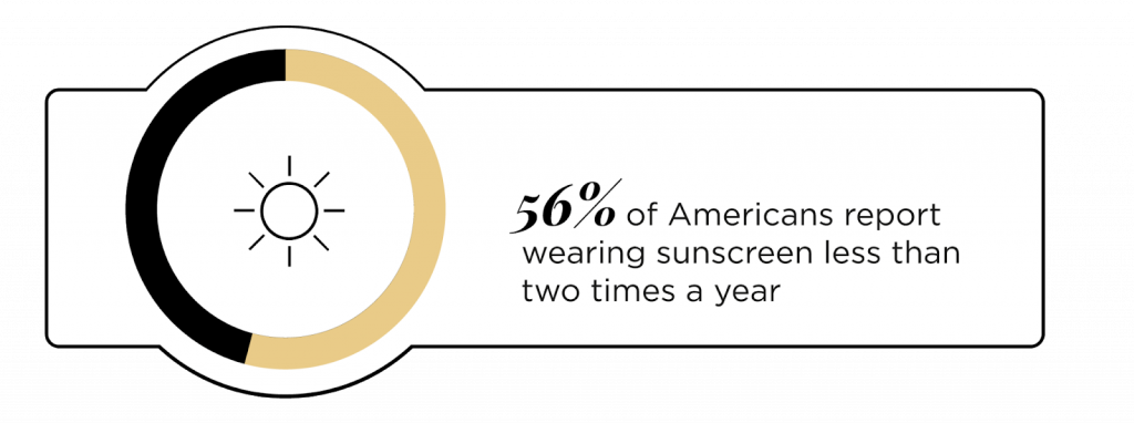 56% of Americans report wearing sunscreen less than two times a year
