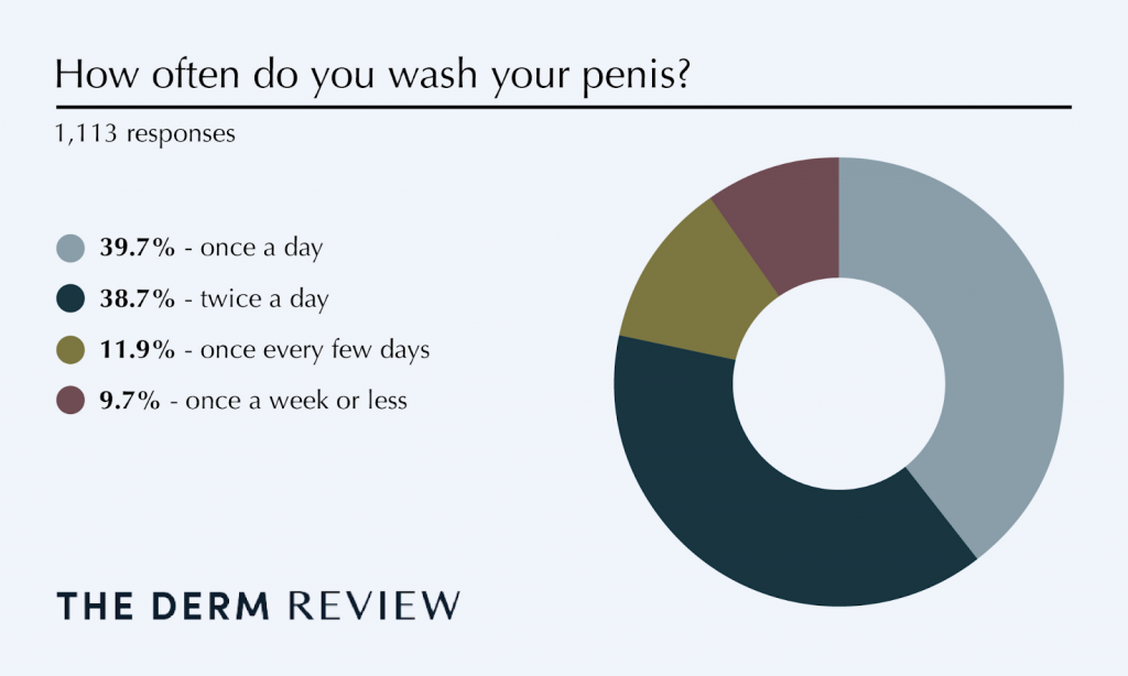 how oftern do you wash your penis